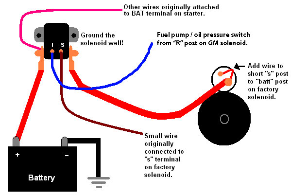 gm solenoid wiring 1977 schematic wiring diagrams u2022 rh offlinebrowser co Small Block Chevy Solenoid Wiring EZ Go Solenoid Wiring